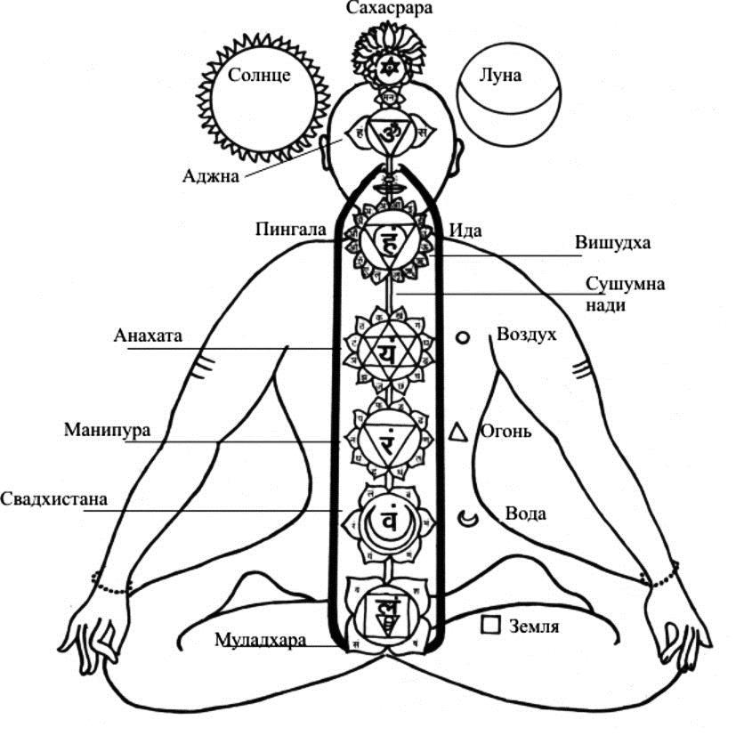 Сексуальная энергия утечка из чакры
