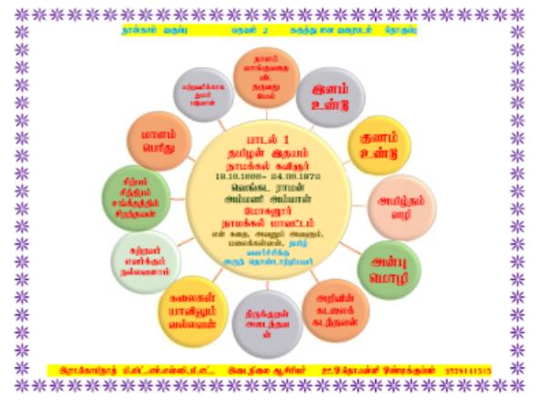 4 ஆம் வகுப்பு தமிழ்,ஆங்கிலம் மற்றும் சமூக அறிவியல் பாடத்திற்கான கருத்து வரைபடம்!