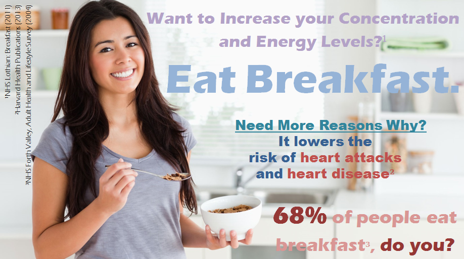 Persuasion And Influence Eat Breakfast 68 Of People Do