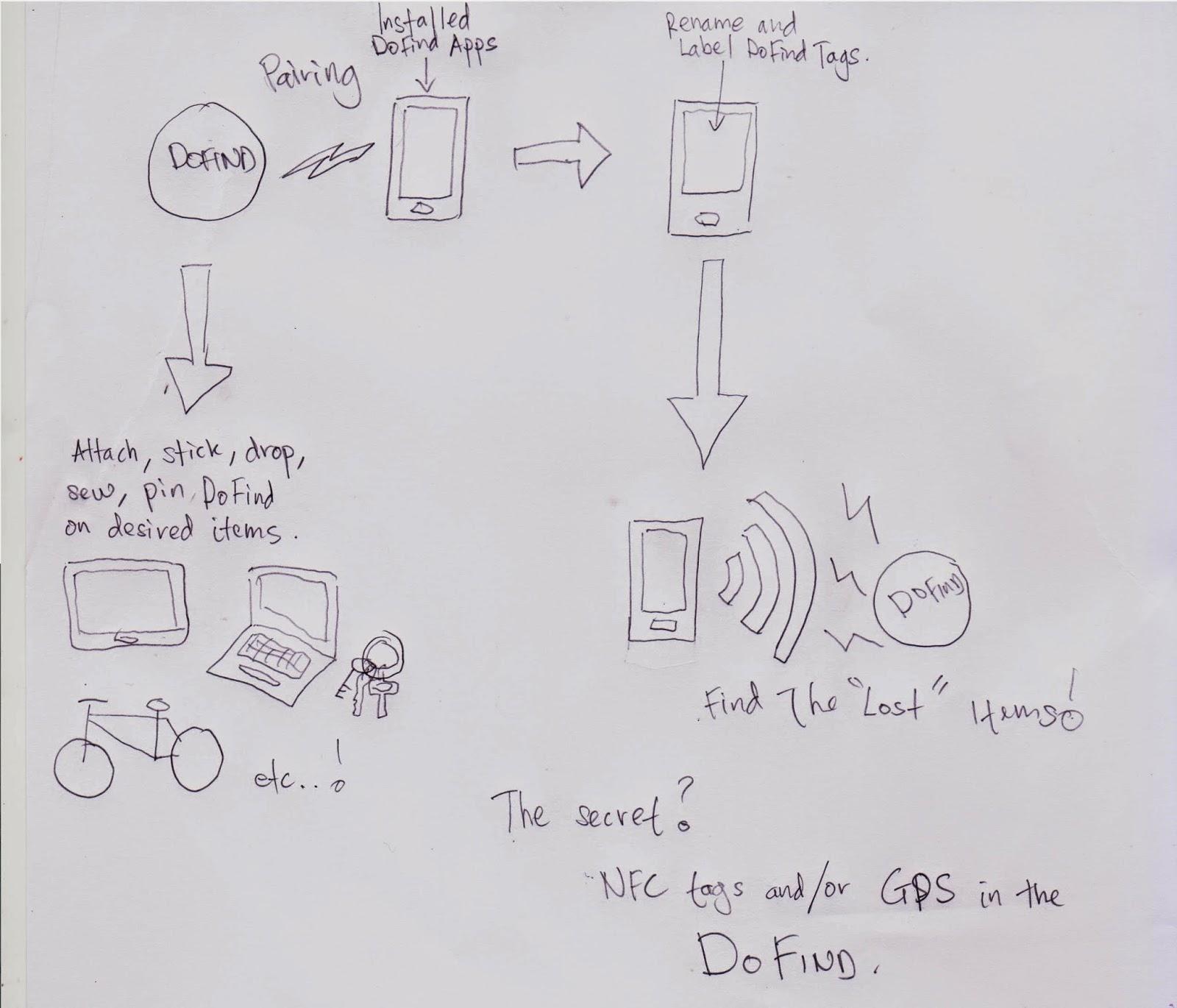 Business Idea Challenge Dolynx Sdn Bhd