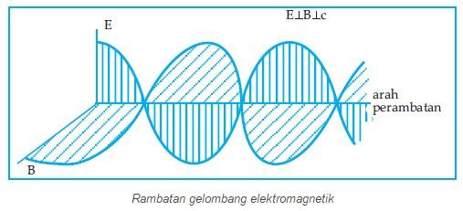 Rambatan gelombang elektromagnetik