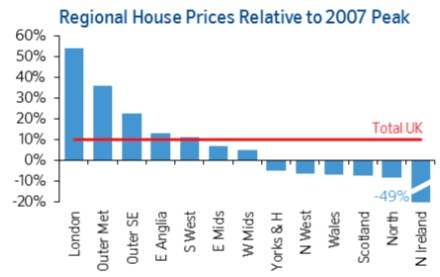 regional house price growth june 2016