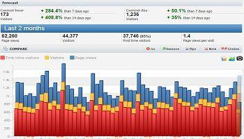 Cara Memasang Widget Mengetahui Jumlah Pengunjung Blog