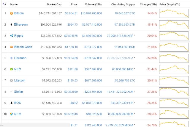 Bitcoin chạm đáy 8.500 USD, toàn bộ thị trường chìm trong sắc đỏ