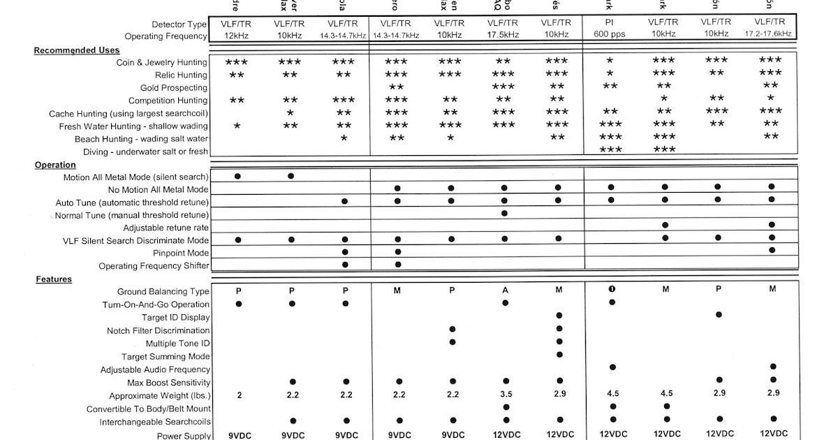 Tesoro Detectors - Unofficial Blog: Tesoro Comparison Chart