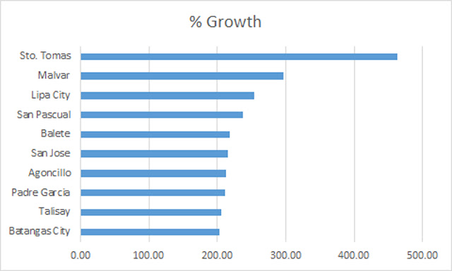 Graph of population percentage growth in Batangas' geopolitical units.