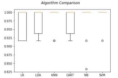 Box and Whisker plots de comparación de algoritmos.