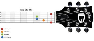 Kunci gitar A#m