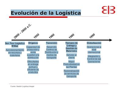Evolucion-logistica