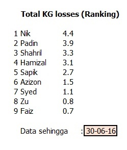 total kg losses