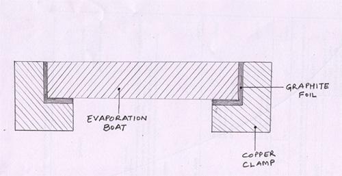 evaporation-boats