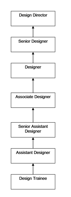 Graphic Designer Career Path