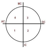 Зоны и квадранты космограммы и гороскопа