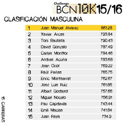 Clasificación Masculina - Challenge BCN10k 2015/16 - 15 carreras