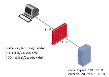 How Firewalls (Security Gateways) Handle the Packets? (Traffic Flow