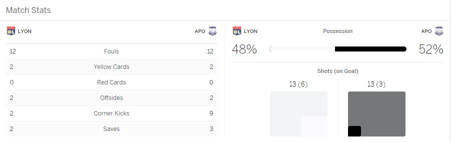 แทงบอล เหตุการณ์สำคัญในการแข่งขันระหว่าง Lyon Vs Apollon Limassol