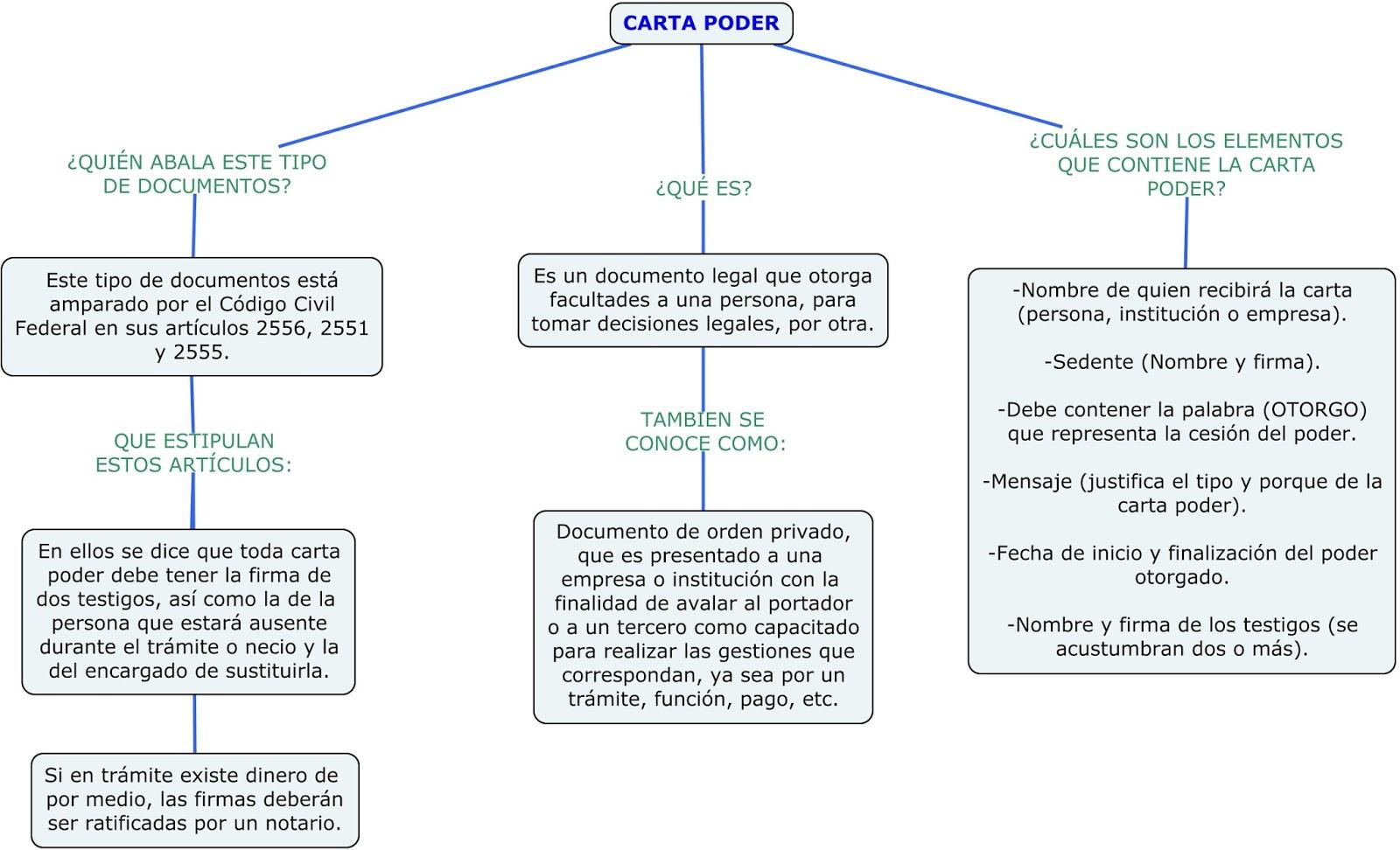 Ejemplos De Mapa Conceptual.Mapa Conceptual De La Carta Poder Incluye Ejemplo