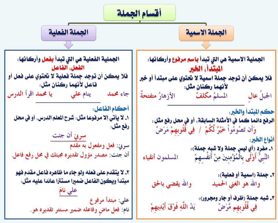 بالصور قواعد اللغة العربية للمبتدئين , تعليم قواعد اللغة العربية , شرح مختصر في قواعد اللغة العربية 29.jpg