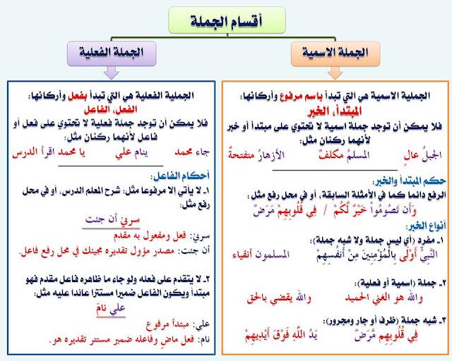 """انفراد.... كل قواعد اللغة العربية لطلاب """"ابتدائي - اعدادي - ثانوي"""" في صورة لوحات مبسطة مع الشرح والتدريبات 29"""