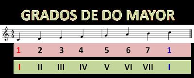 GRADOS musicales en la ESCALA de Do Mayor