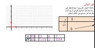 دليل معلم الوحدة 8 دوال الجذر التربيعي رياضيات صف تاسع 1443