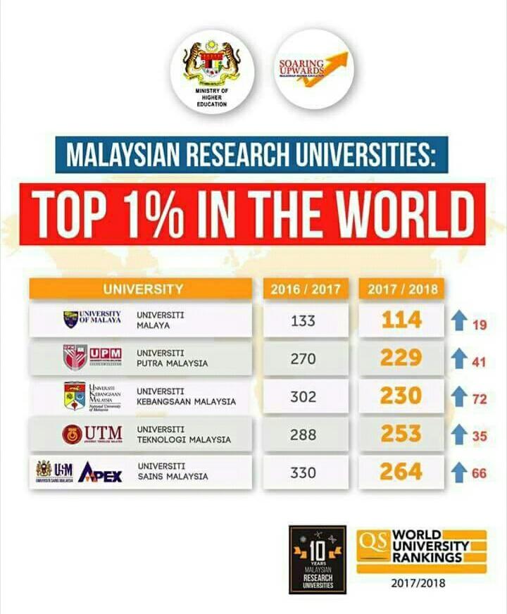 5 Universiti Terbaik Di Malaysia 2017 2018 Makmal Informasi