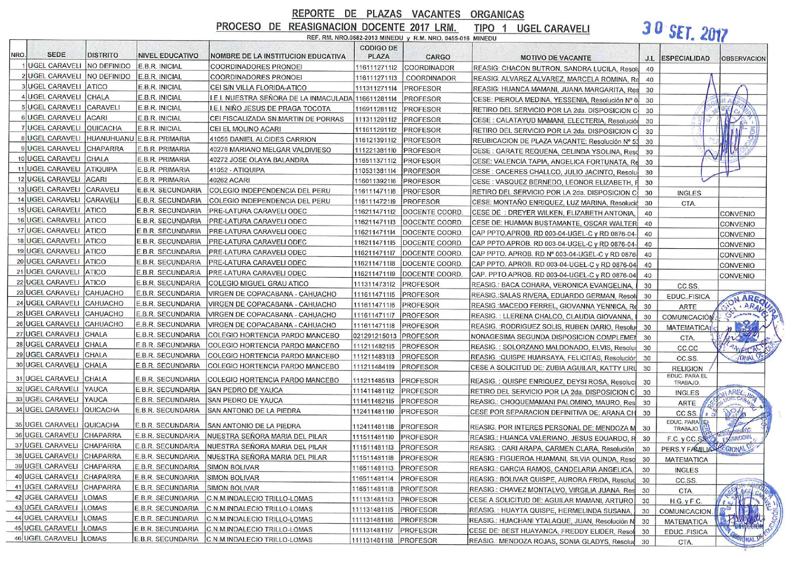 Reporte de plazas vacantes organicas proceso de for Convocatoria de plazas docentes 2017
