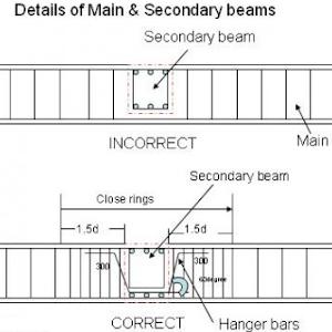 Overlapping of rebars | ENGINEERS ENGINE
