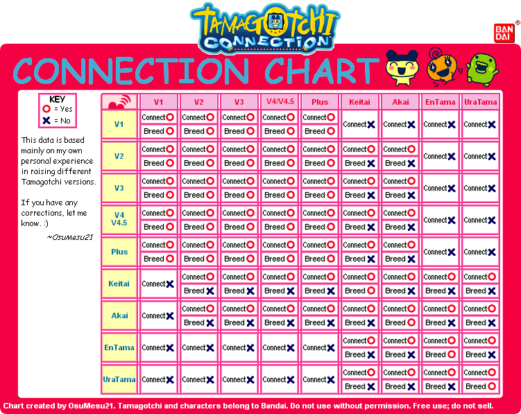 Welcome To Gotchi Garden Connection Series Connection Charts