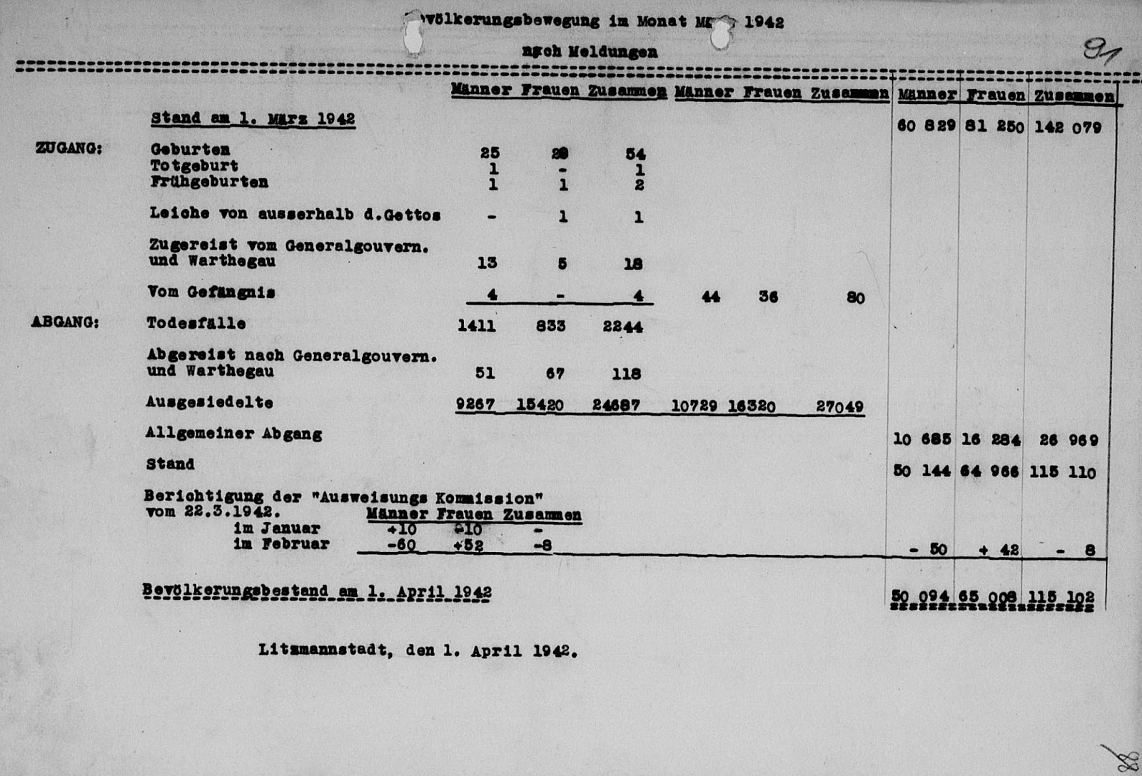 Holocaust Controversies: Sonderkommando Kulmhof in German Documents ...