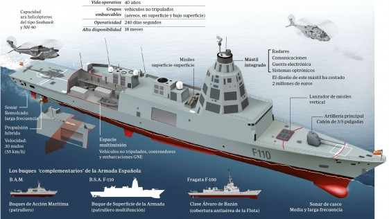 El Gobierno autoriza la adquisición de 5 fragatas, 348 blindados y modernizar la flota de Eurofighter por 7.300 millones de Euros