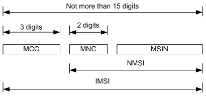 I Human Network: IMSI Number