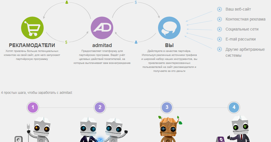 Заработок в интернете партнерские программы контекстная реклама ремаркетинг в яндекс директ