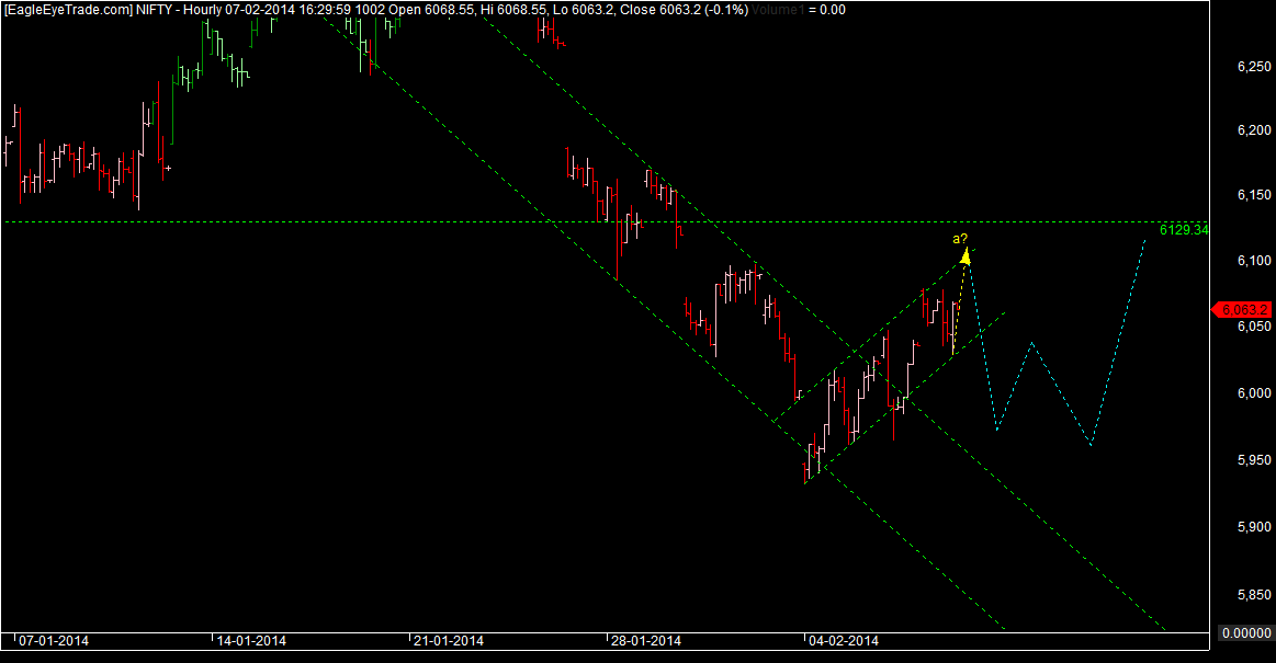 http://rishtrader.blogspot.in/2014/02/nifty-corrective-up.html
