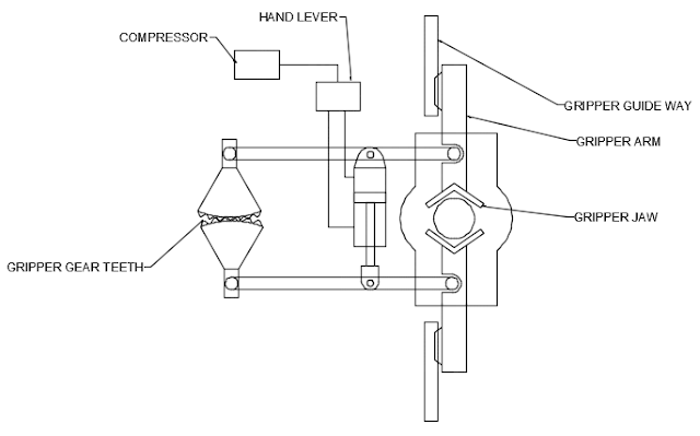 DESIGN AND FABRICATION OF GEAR TYPE SELF-CENTERING ARM GRIPPER