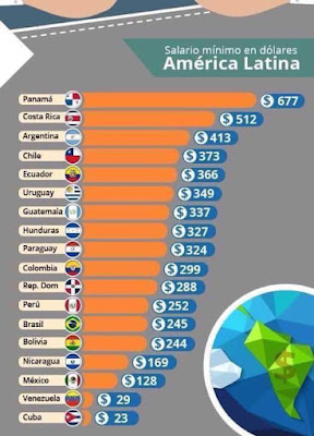 Los 10 paises con mayor salario minimo en Latinoamerica