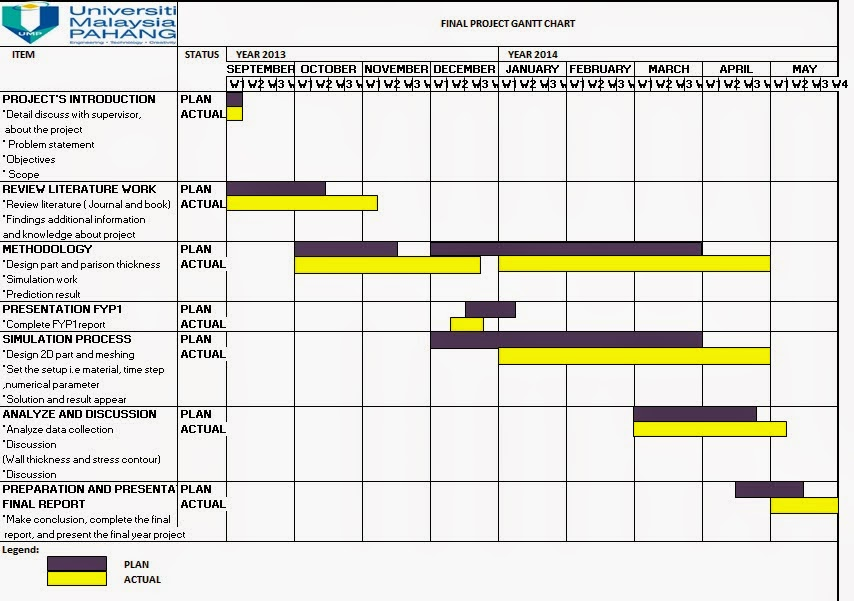 Gantt chart for final year project also ump fyp rh budakfkpspot