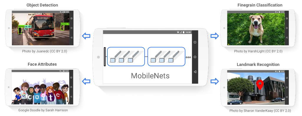 Google AI Blog: MobileNets: Open-Source Models for Efficient On