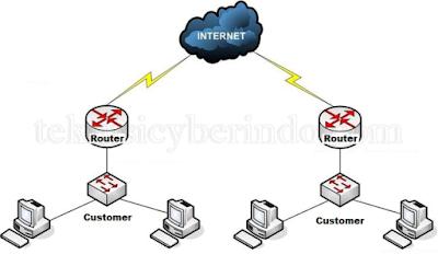 mikrotik-internet-gateway