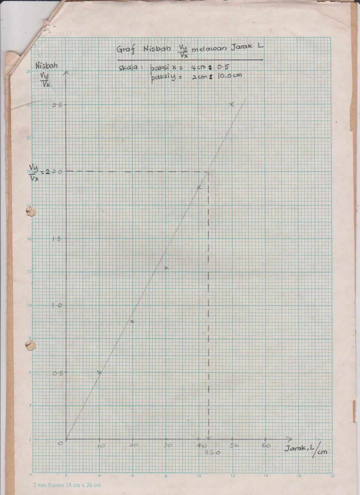 Contoh Jawapan Kertas Amali Fizik 531 (kertas 3)  Fizik Moden