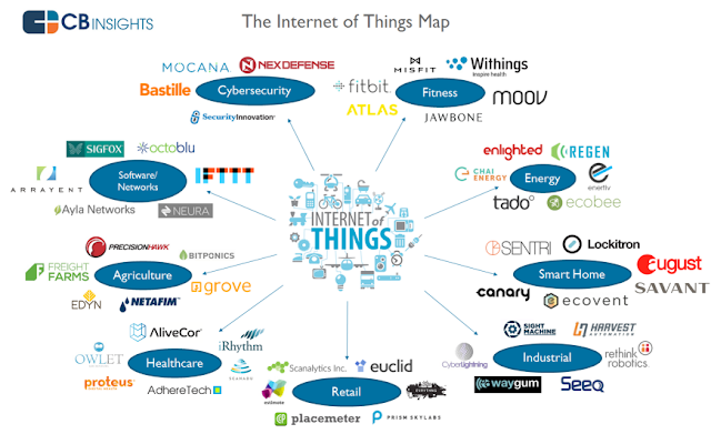 """ internet of things mind map"""