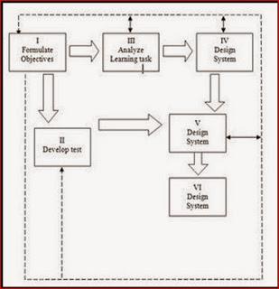 Makalah tentang perencanaan dan desain pembelajaran pai muttaqin id banyak model desain pembelajaran yang dikembangkan oleh para ahli diantaranya adalah model pengembangan desain pembelajaran menurut banthy seperti yang ccuart Gallery