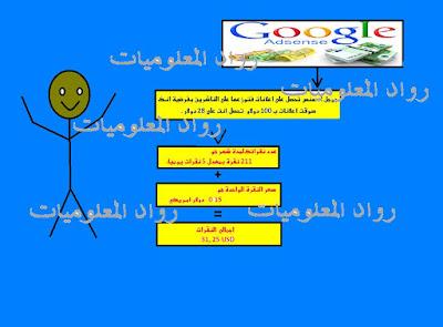 ما الفرق بين جوجل ادسنس والمواقع الشبيهة له ومن منهم الافضل