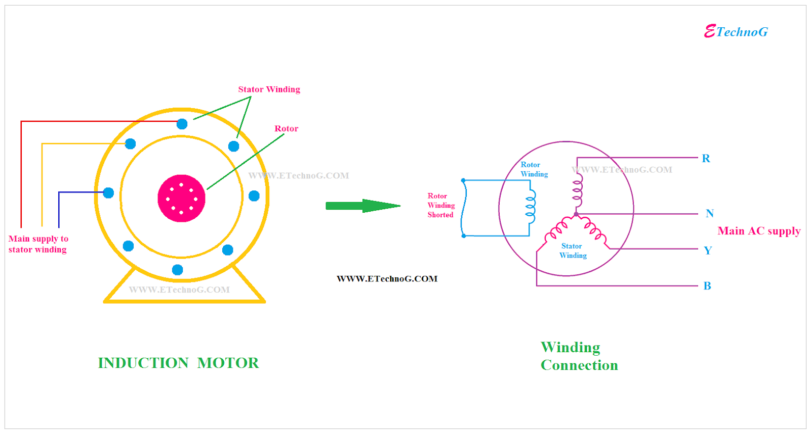 Why Three Phase Induction Motor Self-Starting but Synchronous Motor not? -  ETechnoGETechnoG