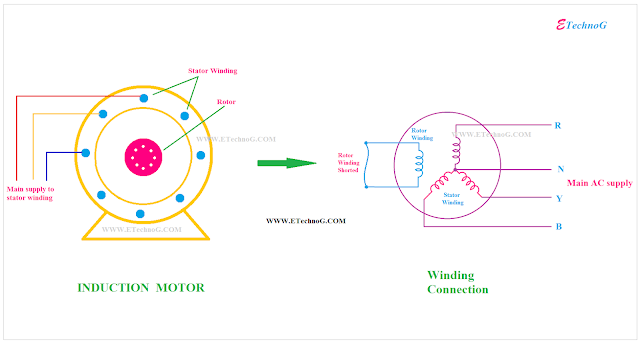 Three Phase Induction Motor, Induction motor construction