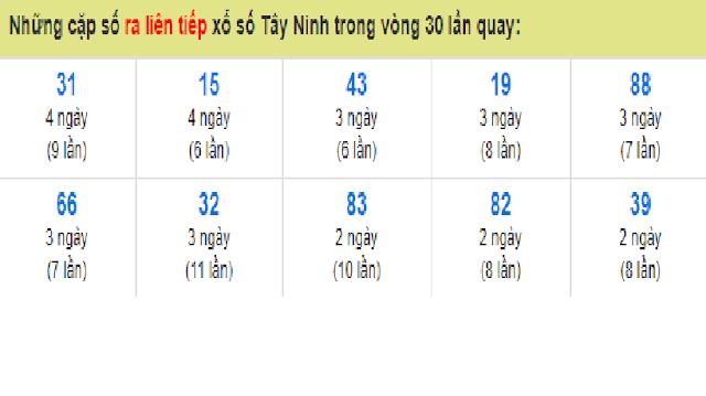 Những cặp số ra liên tiếp xổ số Tây Ninh trong vòng 30 lần quay - Win2888vn