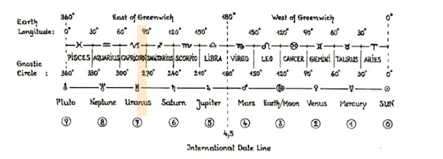 Geo-Cosmological Ruler by Patrizia Norelli-Bachelet showing Longitude in relation to the Zodiac and our Solar System. (Yellow highlight added by Lori Tompkins)