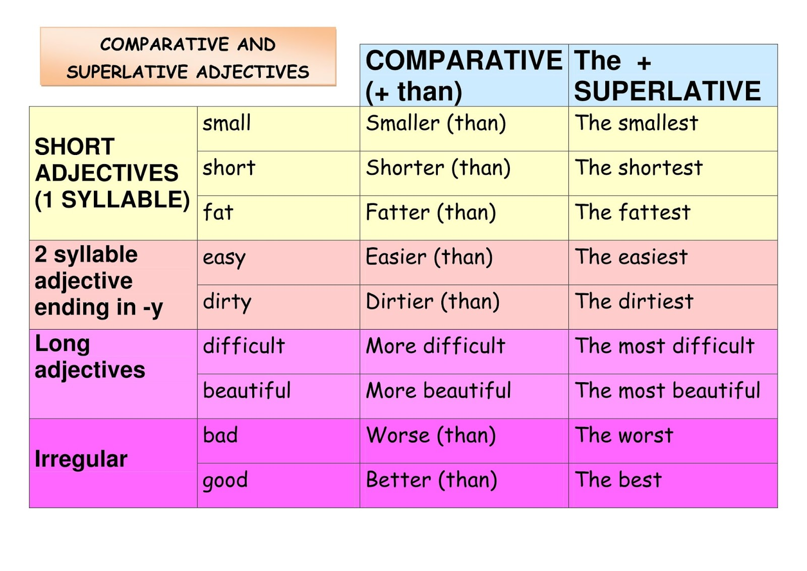 The English Teacher Comparative And Superlative Adjectives