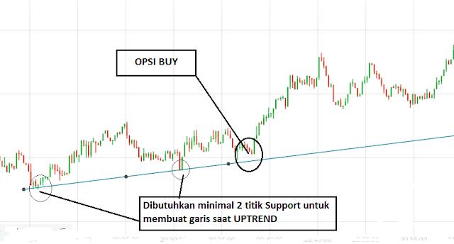 teknik trading rahasia trik forex tanpa indikator terbaik tanpa loss profit konsisten