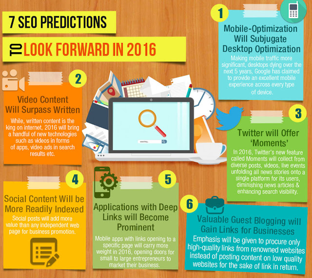 7 SEO Trends Predictions in 2016